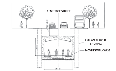 Figure 2-19b: Beale Street Underground Pedestrian Connector – Cross Section